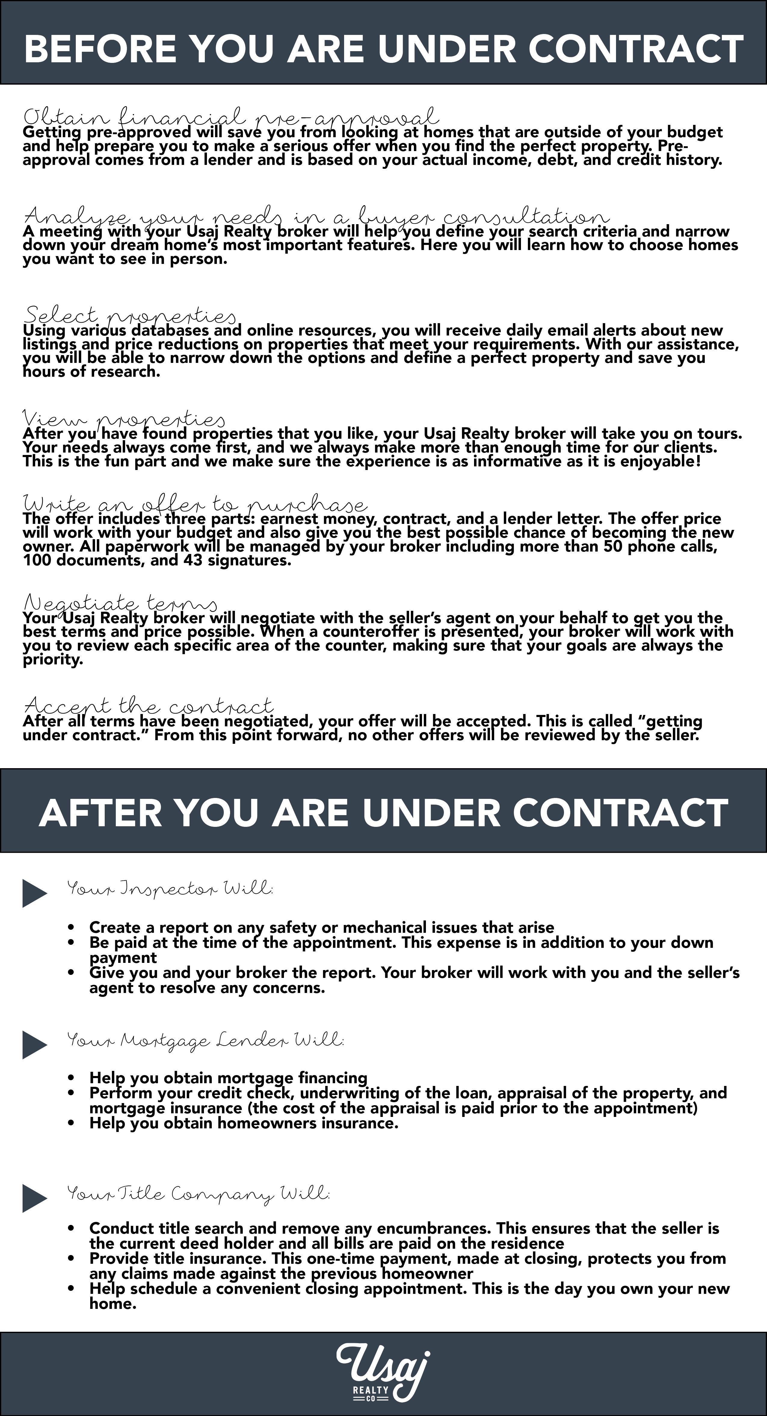 Home Buying Process by Usaj Realty #Denver #RealEstate ...