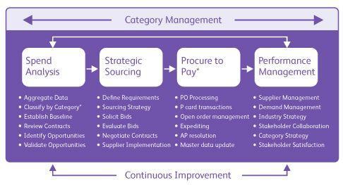 Indirect Purchasing Strategies - Xerox | Purchase process ...