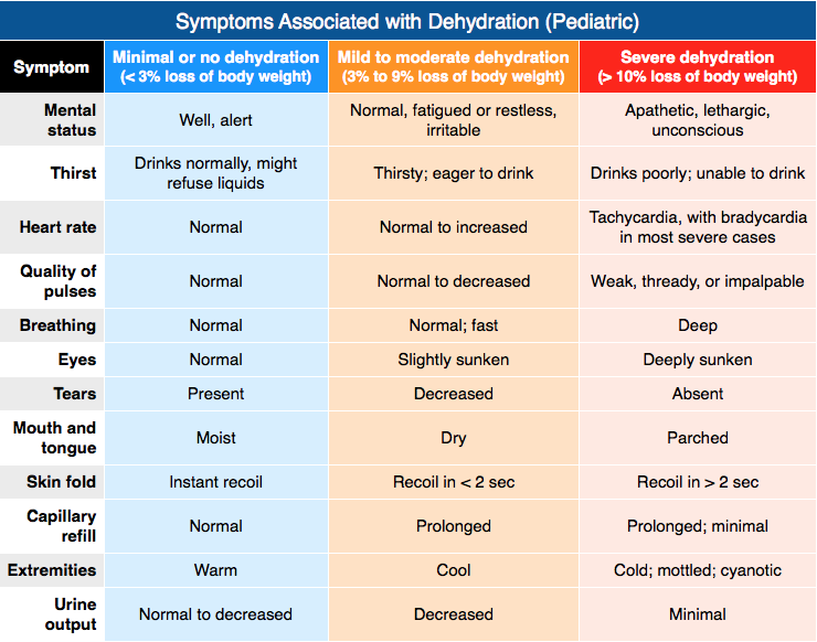 Symptoms Associated with dehydration