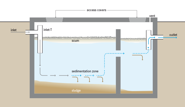 Schematic Of A Septic Tank 2 Septic Tank Wikipedia In 2020 Septic Tank Septic System Concrete Septic Tank