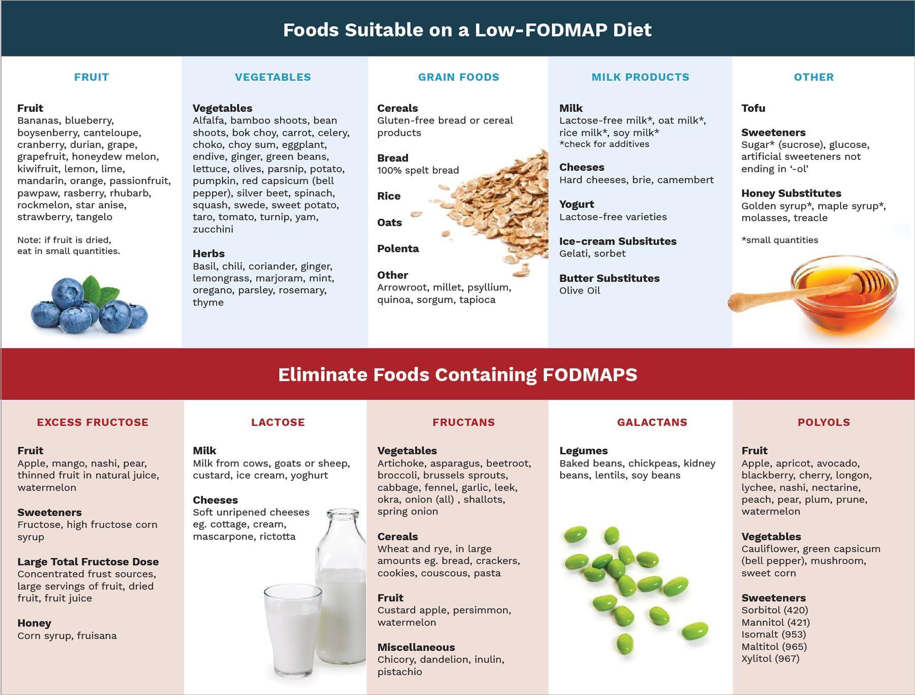 Foods suitable for a fodmap diet chart. | Fodmap diet ...
