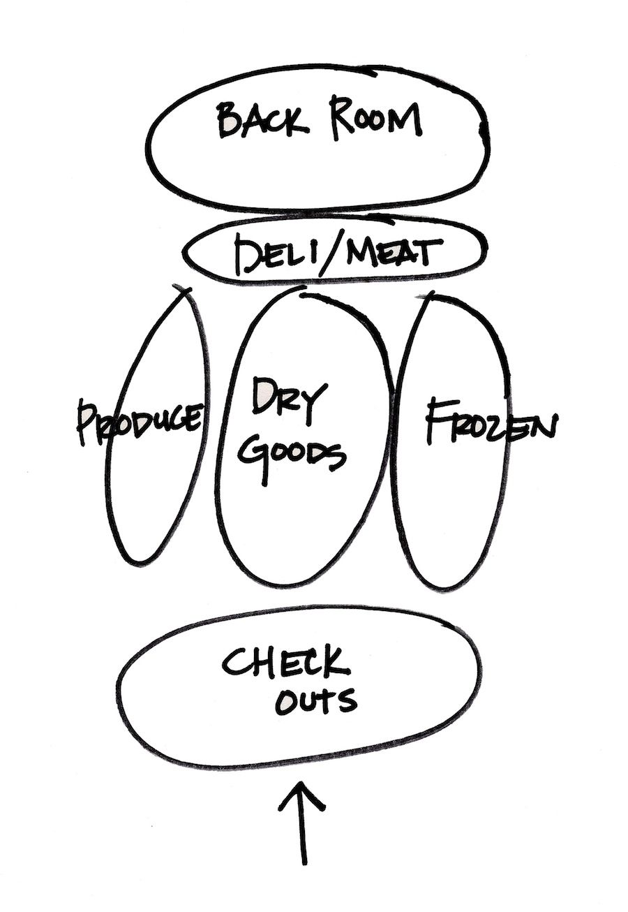 Grocery Store Layout Diagram