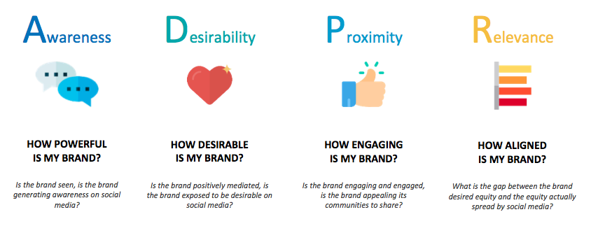 How Can You Measure Your Social Brand Equity Social Media Today Social Brands Social Data Marketing Approach