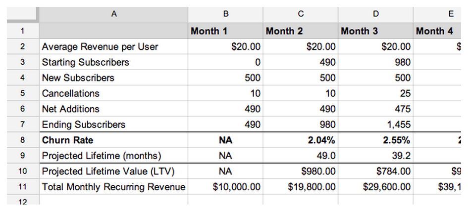 A Complete Guide to Forecasting Sales in a SaaS Business