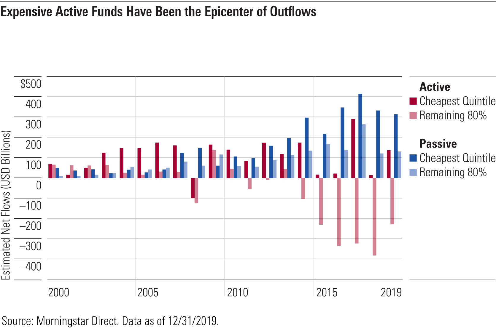 4 Lessons From Another Year Of Falling Fund Fees Morningstar In 2020 Fund Lesson Line Graphs