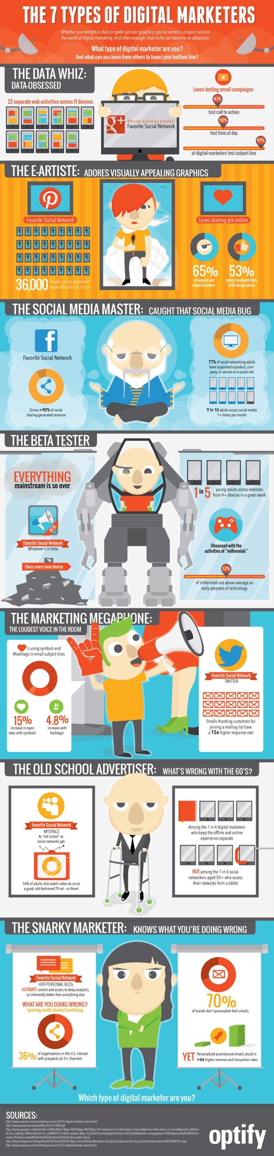 7 Types of Digital Marketers
