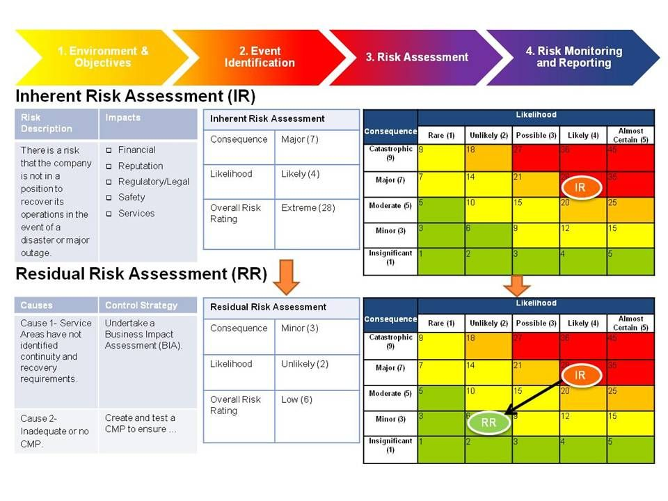 Business Continuity Plan Risk Assessment Template Choice Image