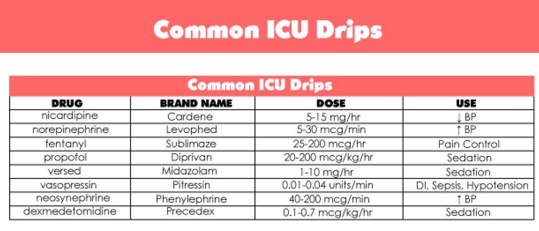 Common ICU drips | Micu | Nurse anesthetist, Critical care