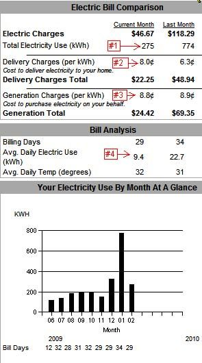 Sample Electric Bill Usa