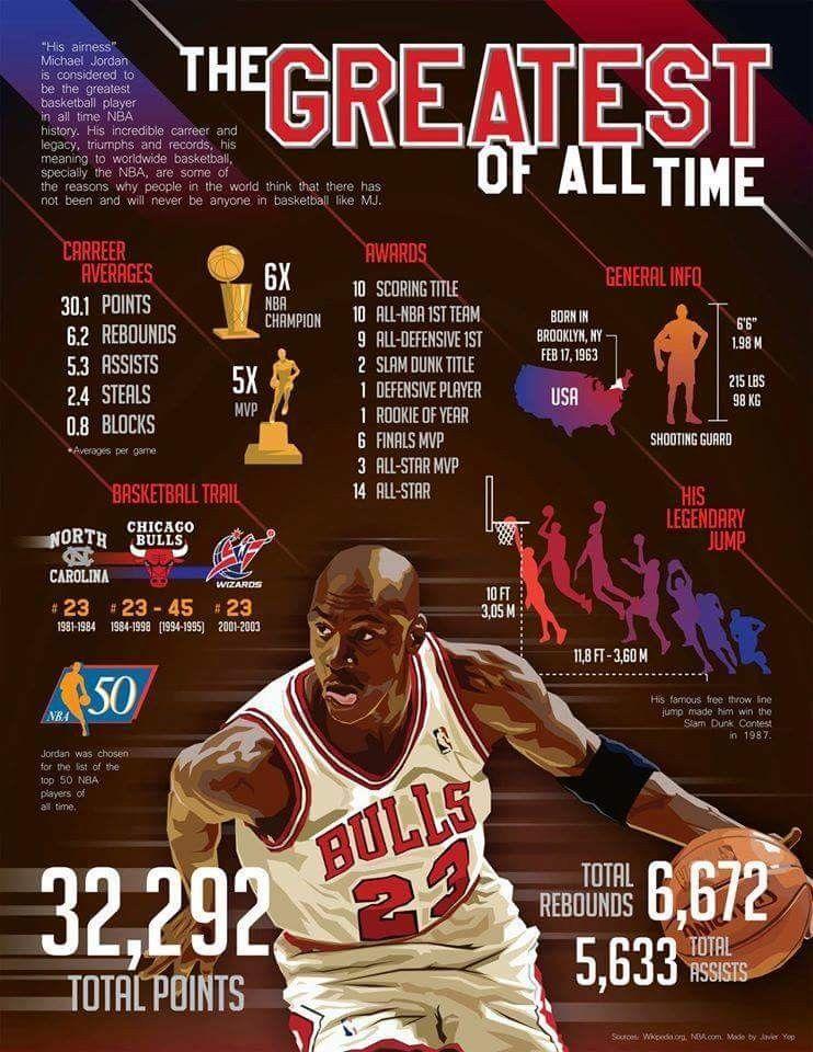 55206e49dc9 The Goat | Basket Ball | Indoor basketball hoop, Basketball, Nba ...