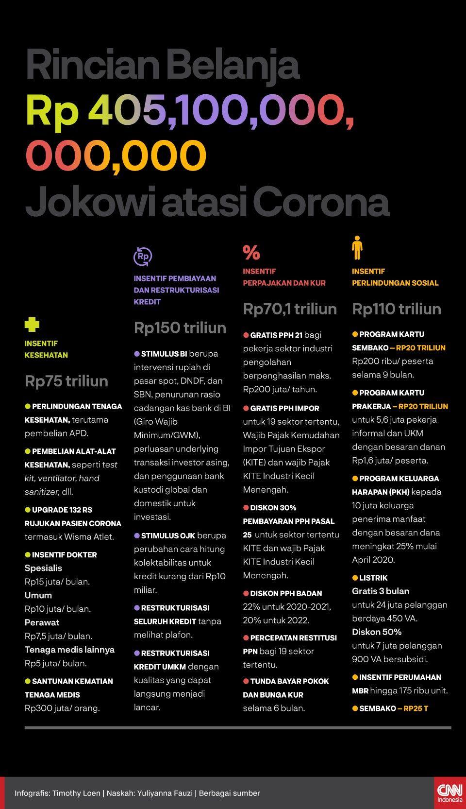 Hutan Corona Di 2020 Corona Belajar Marketing