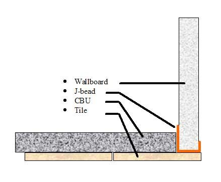 Tile To Drywall Corner Transition Google Search