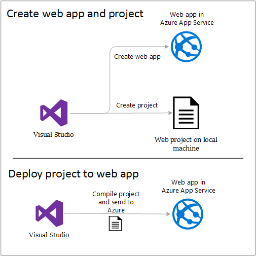 d65f7af751de346064ac59550d2c640d - Deploy Asp Net Web Application To Azure