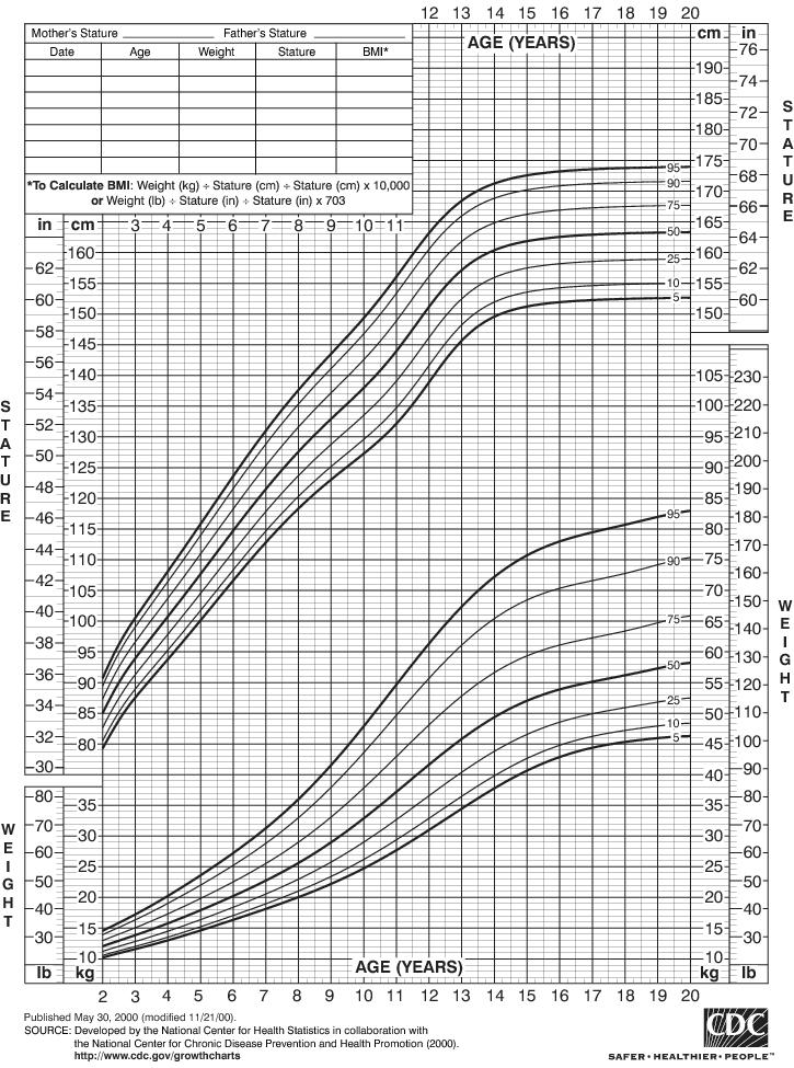 Girls Growth Rate Chart  Teaching High School Math
