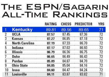 Kentucky Uk Espn Sagarin All Time Ncaa Basketball Ranking