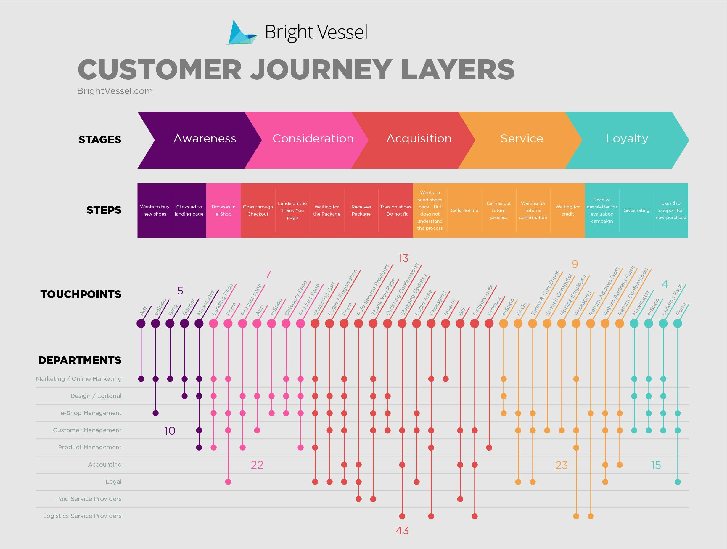 Customer Journey Map example, use to define your customer experience on