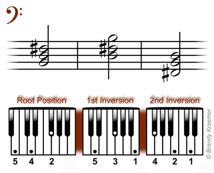 Easy Left Hand Piano Chords In Minor B Minor Bass Piano Chord