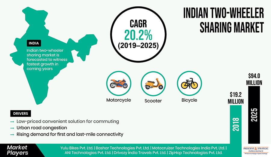 Indian Two Wheeler Sharing Market Research Report By Vehicle Type