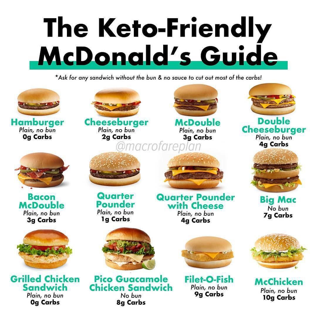 Think you can't eat @mcdonalds on a keto diet? Think again