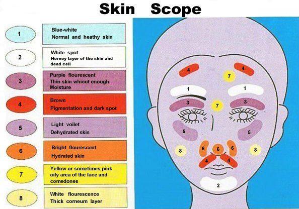Woods Lamp Skin Analysis