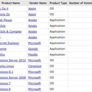 Die Mitre Corporation hat die CVE Top-50-Liste 2015 veröffentlicht. Angeführt wird die Top-Liste der Programme mit den meisten Sicherheitslücken von Apples Betriebssystem Mac OS X, dicht gefolgt von iOS und dem Adobe Flash Player.