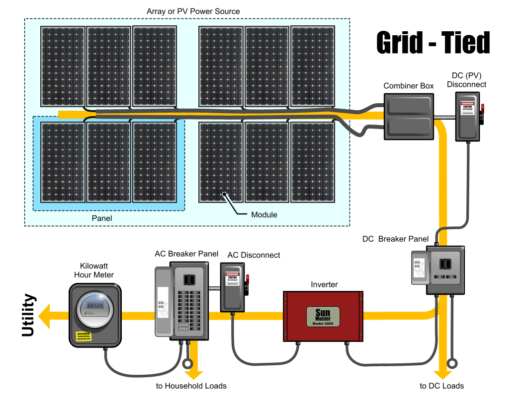 Circuit Diagram Of Solar Power System Tsunami With Labels Colorado Inc Adding To A Typical Home