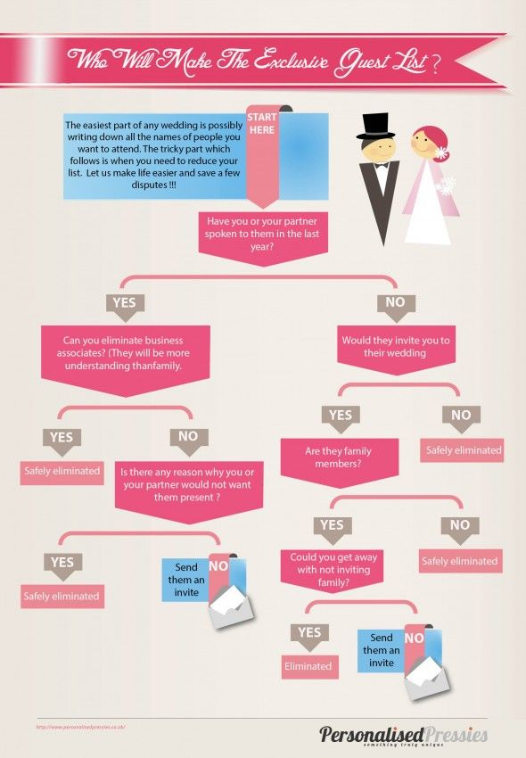 Infographic Who Will Make The Wedding Guest List