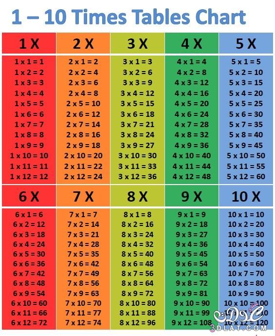 جدول الضرب كامل Google Search Multiplication Table Multiplication Multiplication Chart