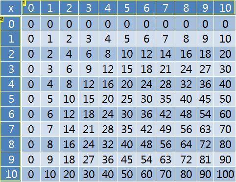 Multiplication Tables Multiplication tables, Multiplication and - multiplication table