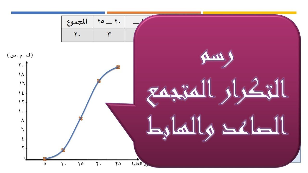 6 العرض البياني رسم المنحنى المتجمع الصاعد و الهابط Chart Diagram Line Chart