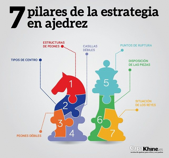 7 Pilares De La Estrategia En Ajedrez Con Imagenes Ajedrez