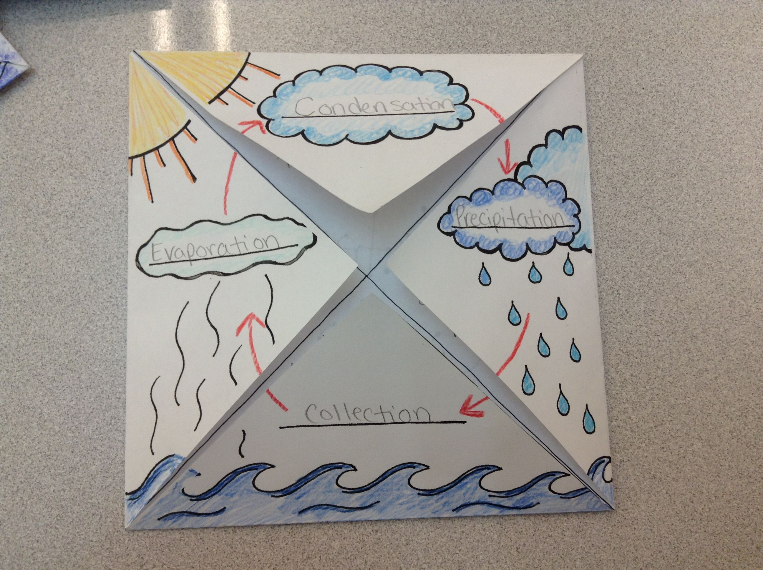 The Water Cycle foldable/graphic organizer. 2nd grade   Science fair  projects [ 1936 x 2592 Pixel ]