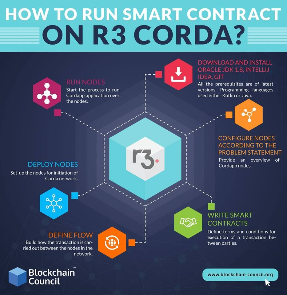 R3 Corda Removes Costly Friction In Business Transactions By Enabling Institutions To Transact Di Online Training Courses Online Training Blockchain Technology