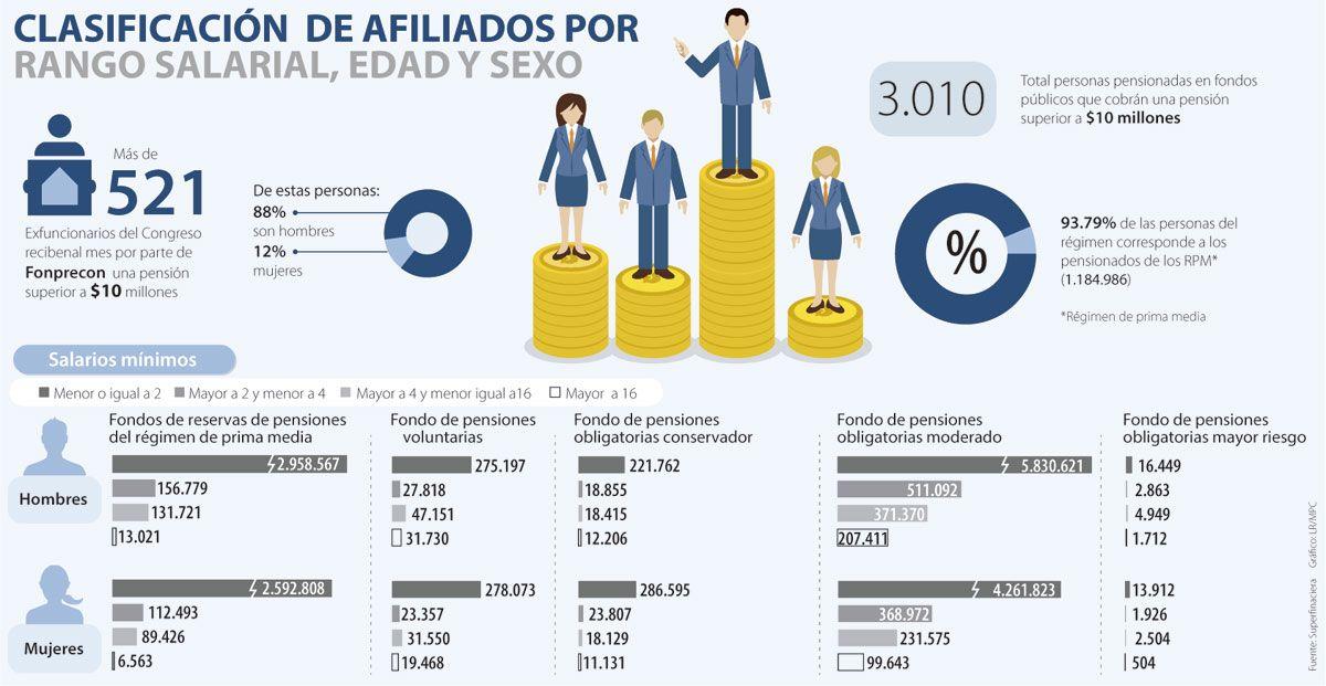 En la mira está la pensión de 521 jubilados del Congreso de la República