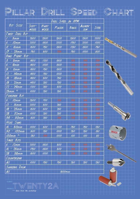 Pillar Drill Speed Chart From TwentyACoUk  Drill  Tap Sizlng