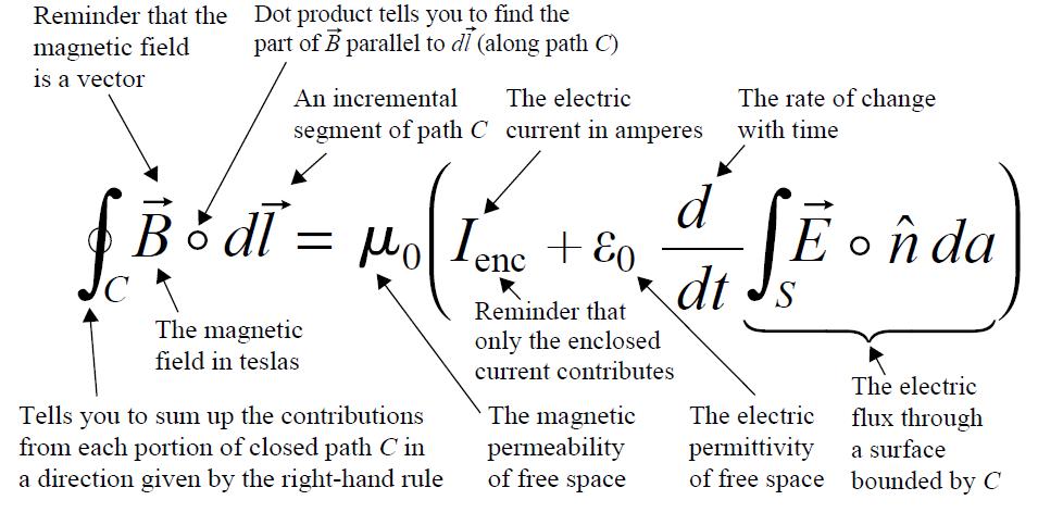 Ampere Maxwell Law Integral Form Physics And Mathematics Physics Mathematics
