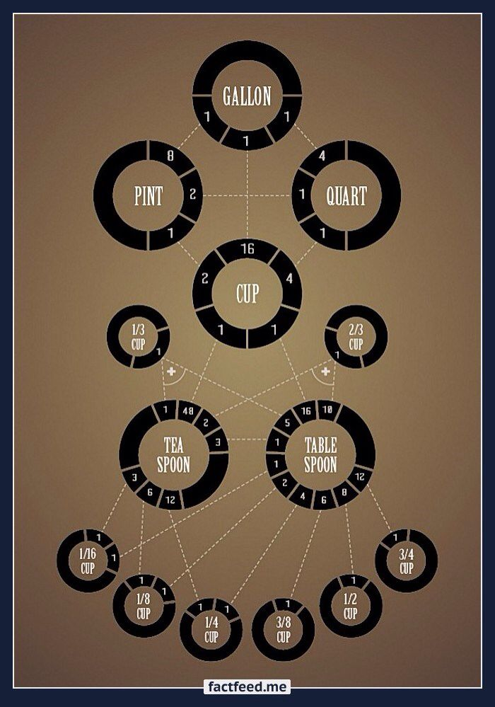 Some helpful charts on the imperial system album imgur also infographics rh pinterest