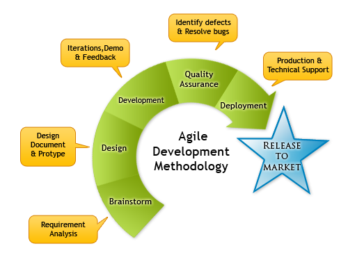 Agile Development Methodology Agile Development Agile Project Management Agile Software Development