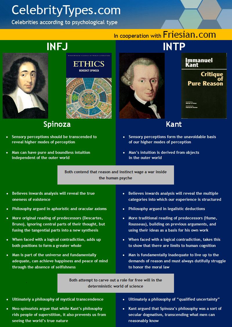 Infj Vs Intp Spinoza And Kant Compared Celebritytypes Infj Mbti Personality Psychology