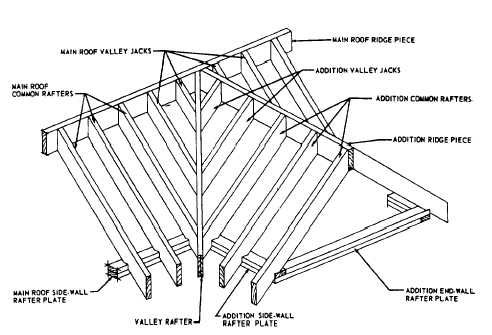 Framing of gable dormer without sidewalls