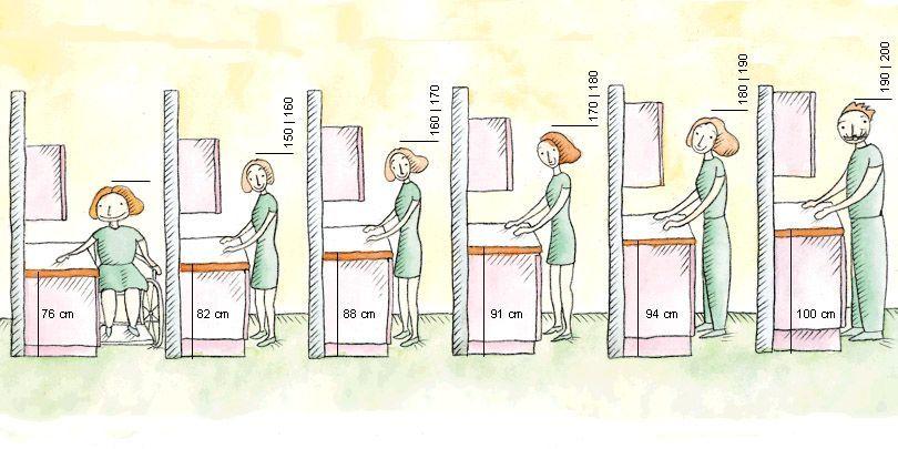Altura de la encimera en una cocina | Ergonomía | Pinterest ...