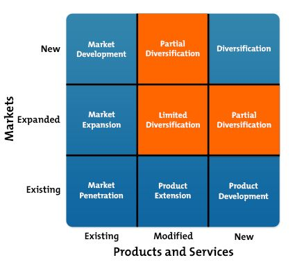 ansoff growth matrix tourism The ansoff growth matrix was created by insor ansoff the purpose behind proposing the ansoff growth matrix was to help businesses frame their product-based market entry strategiesthe matrix classifies products based on existing and new products it further classifies markets into existing markets and new markets.
