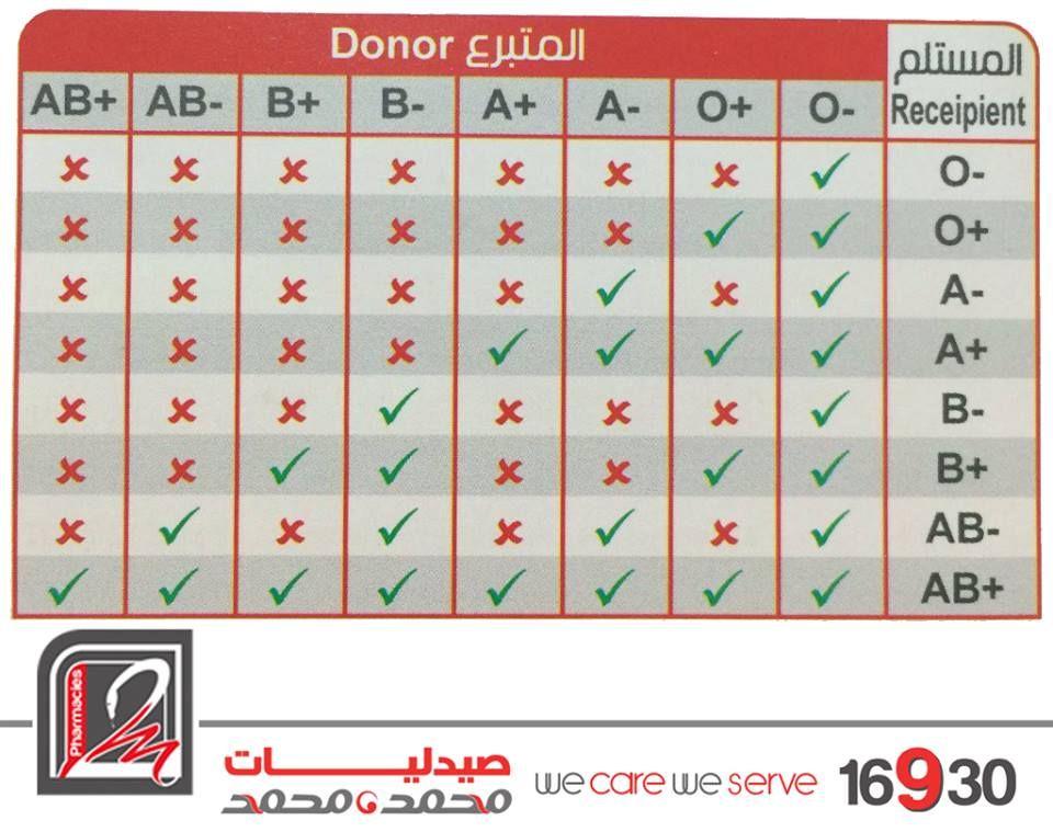 جدول توضيحي ممتاز عن فصائل الدم وتوافقها مع بعضها البعض Kids Dress Abs Periodic Table