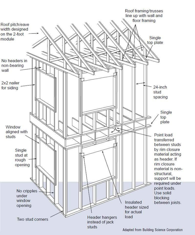 Advanced framing details throughout house include limiting jack and ...