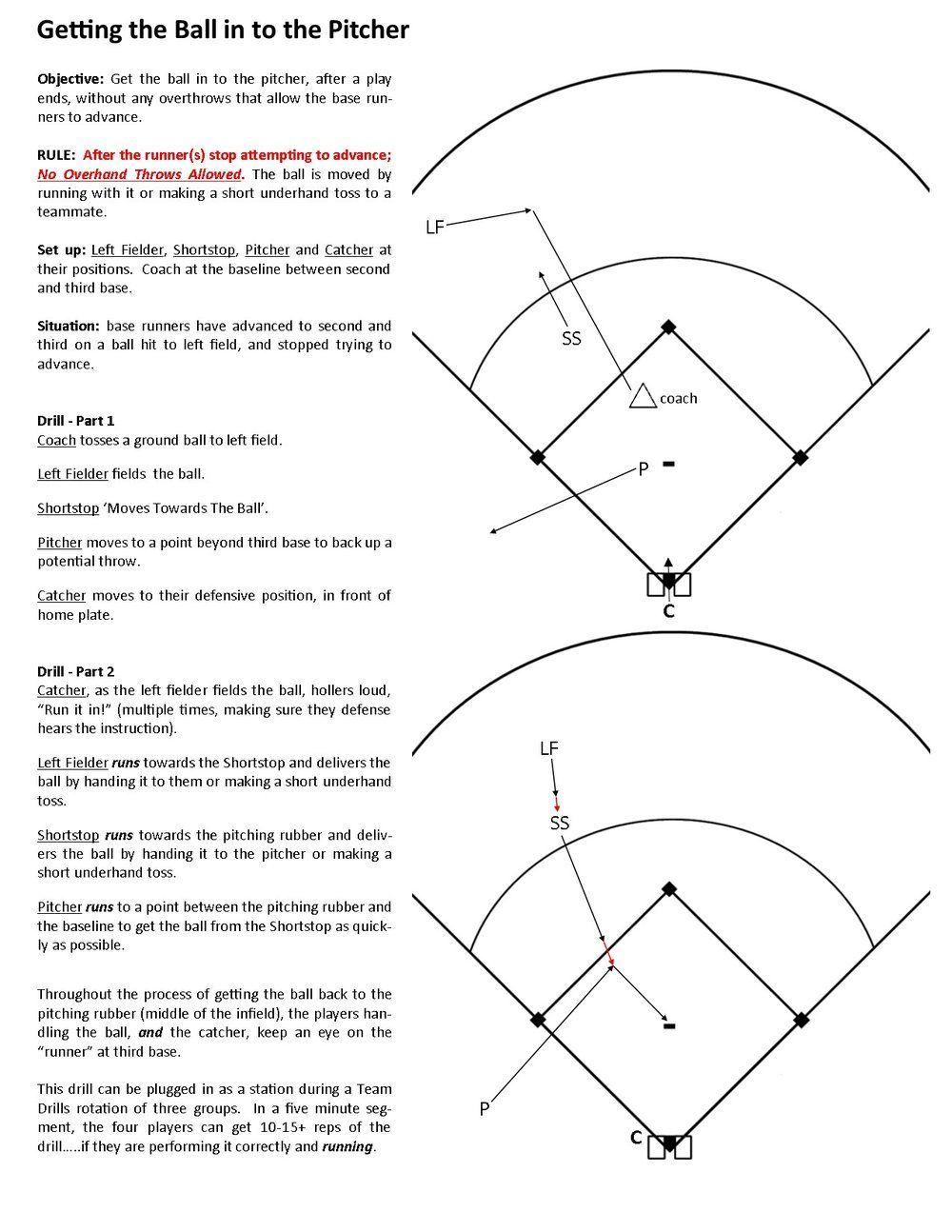 hight resolution of no response softball coaching fastpitch softball life coaching training softball