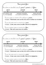 passé, présent, futur (leçon CE2) | Exercice ce2, Ce1 et Francais cm1