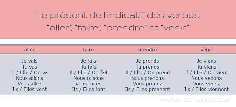 Les Verbes Aller Faire Prendre Et Venir Au Present De L Indicatif Verbe Aller Verbe Verbe Faire