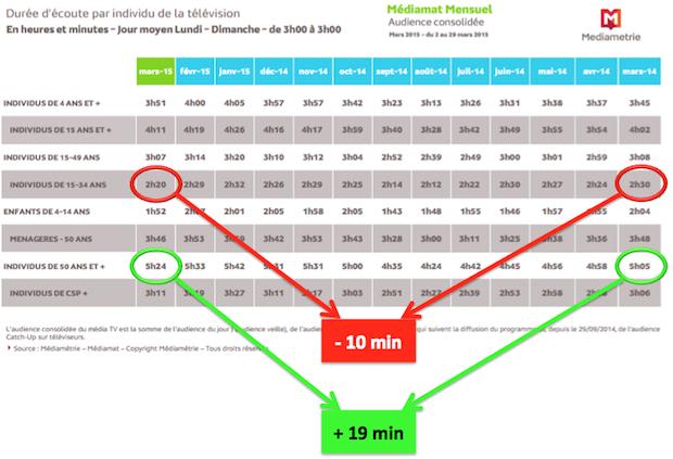 Évolution des usages TV par classe d'âge entre mars 2014 et mars 2015 (Source : Mediametrie - Avril 2015)