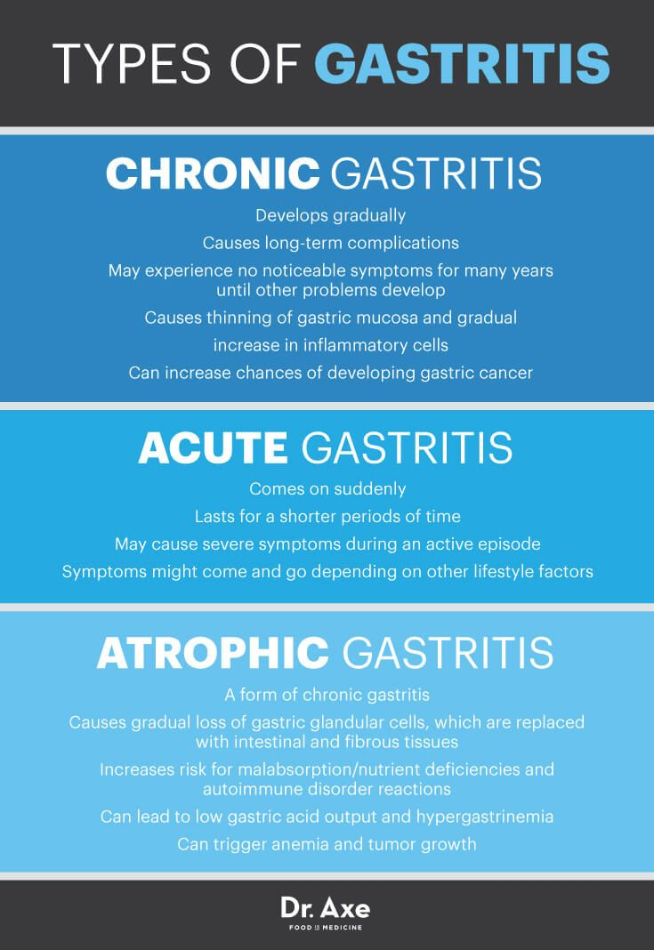 Are Your Stomach Issues Gastritis Symptoms? | Dr. Axe Articles ...