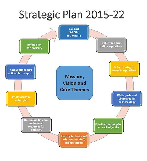 strategic management final plan Learn strategic management final with free interactive flashcards choose from 500 different sets of strategic management final flashcards on quizlet.